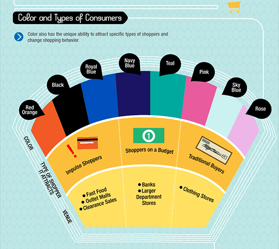 The ability of colors to attract specific types of shoppers to take action.