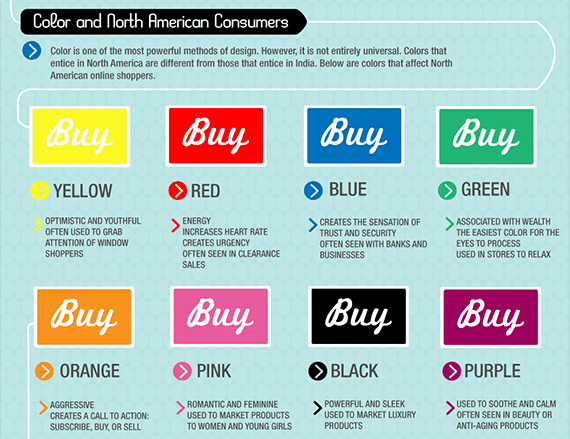 Colors that affect North American Online Shoppers.